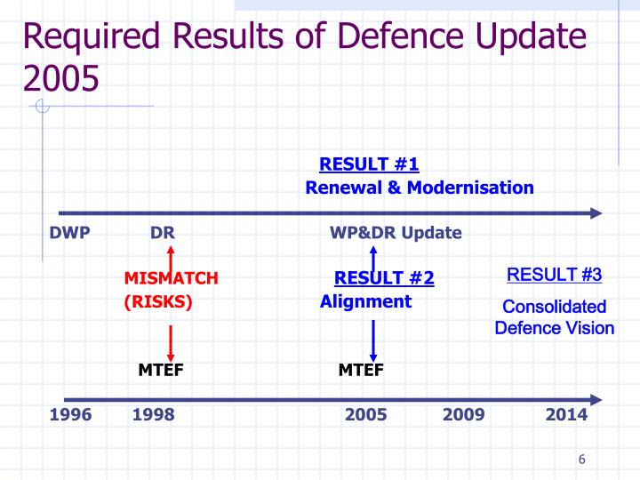 Required Results of Defence Update 2005