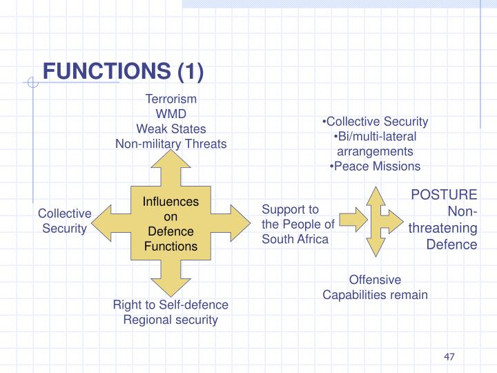Influences on Defence Functions