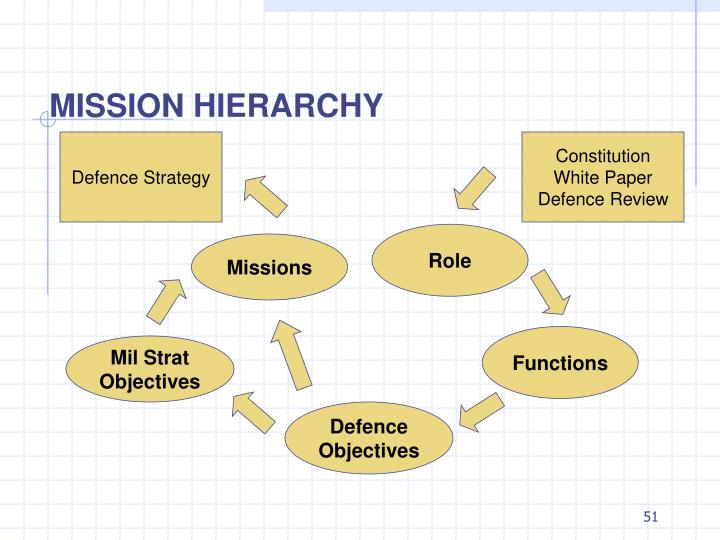 MISSION HIERARCHY