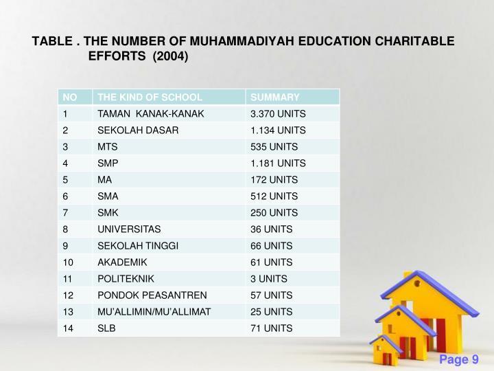 TABLE . THE NUMBER OF MUHAMMADIYAH EDUCATION CHARITABLE        EFFORTS  (2004)
