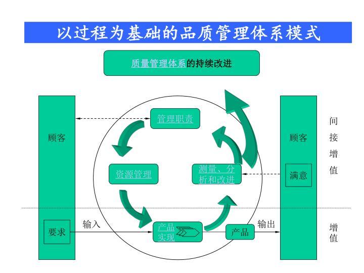 质量管理体系