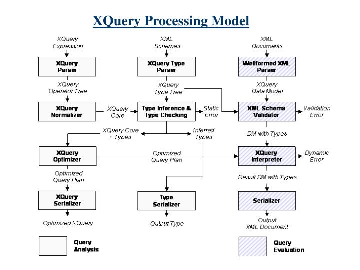 XQuery Processing Model