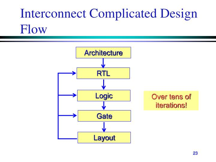Interconnect Complicated Design Flow