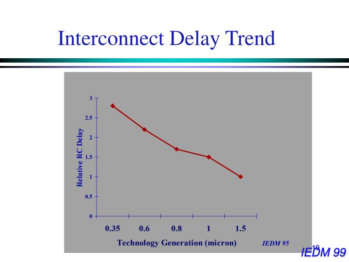 Interconnect Delay Trend