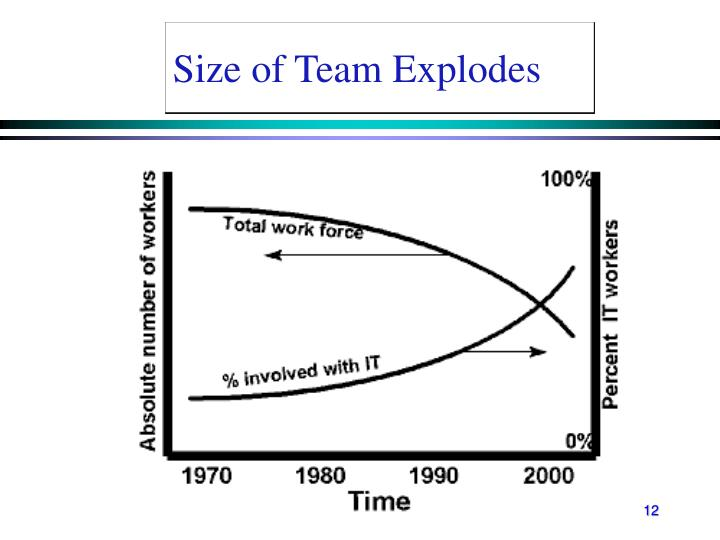 Size of Team Explodes