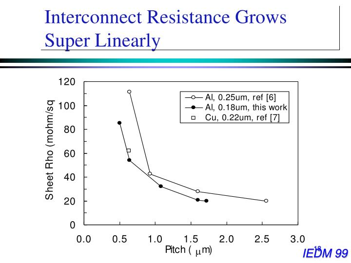 Interconnect Resistance Grows Super Linearly