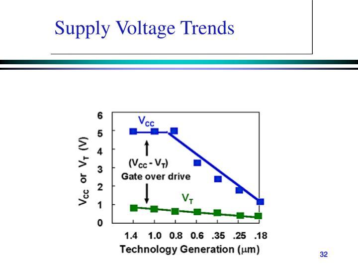 Supply Voltage Trends