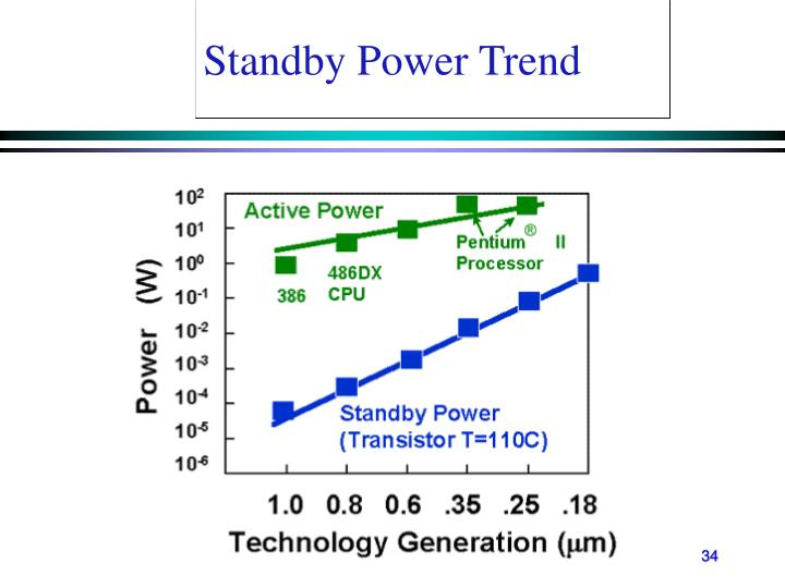 Standby Power Trend