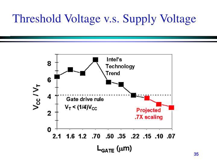 Threshold Voltage v.s. Supply Voltage