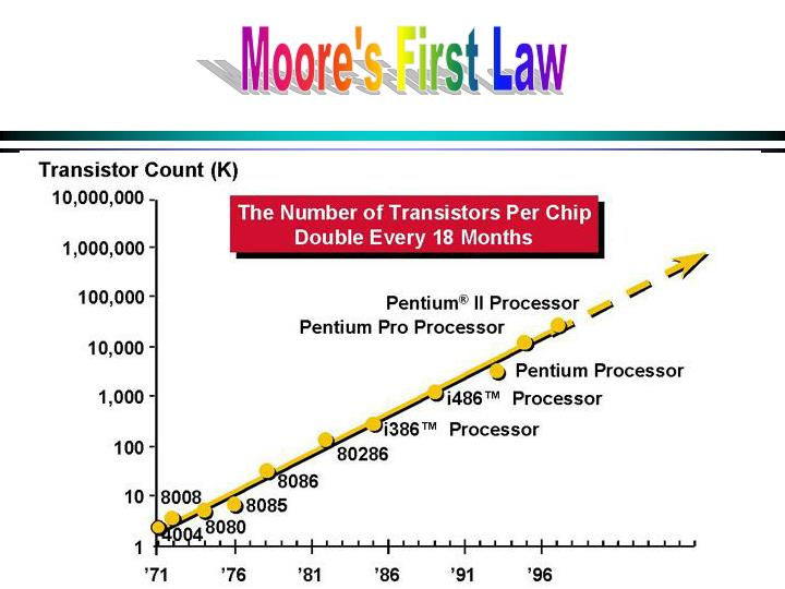 Moore's First Law