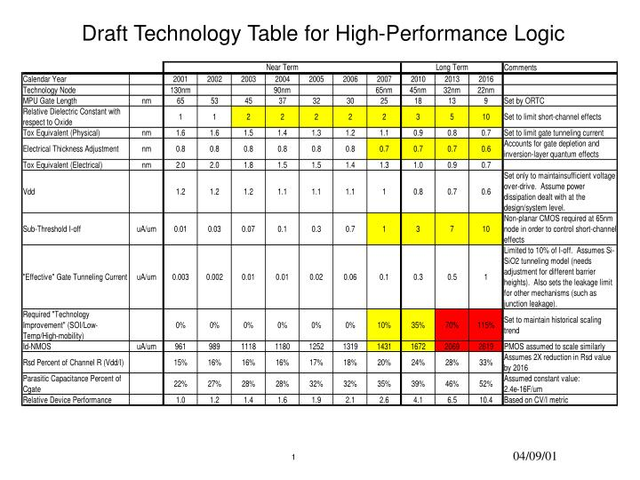 Draft technology table for high performance logic