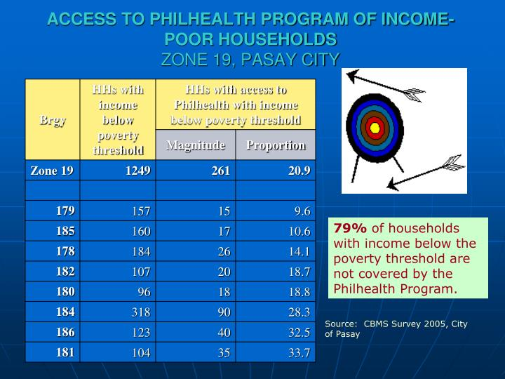 ACCESS TO PHILHEALTH PROGRAM OF INCOME-POOR HOUSEHOLDS