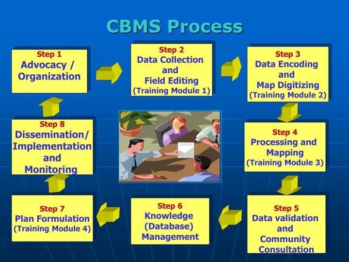 CBMS Process