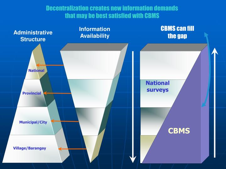 Decentralization creates new information demands                                                      that may be best satisfied with CBMS