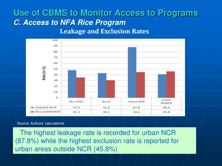 Use of CBMS to Monitor Access to Programs
