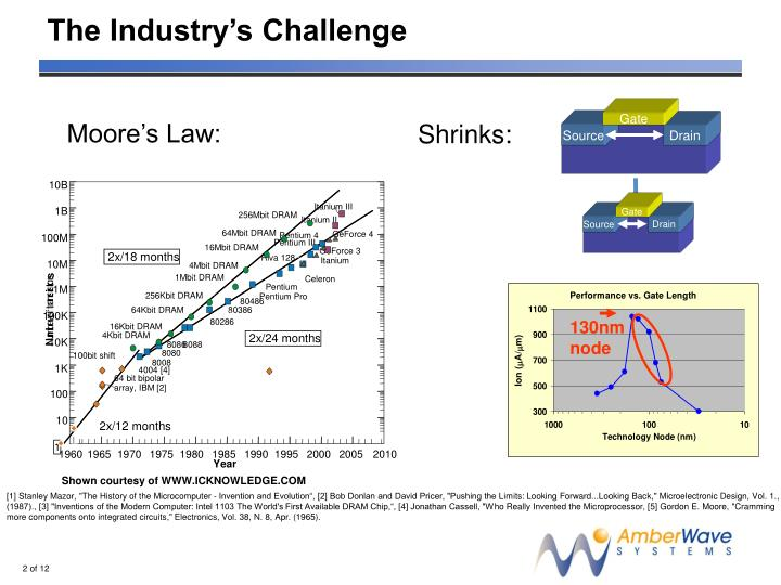 The industry s challenge