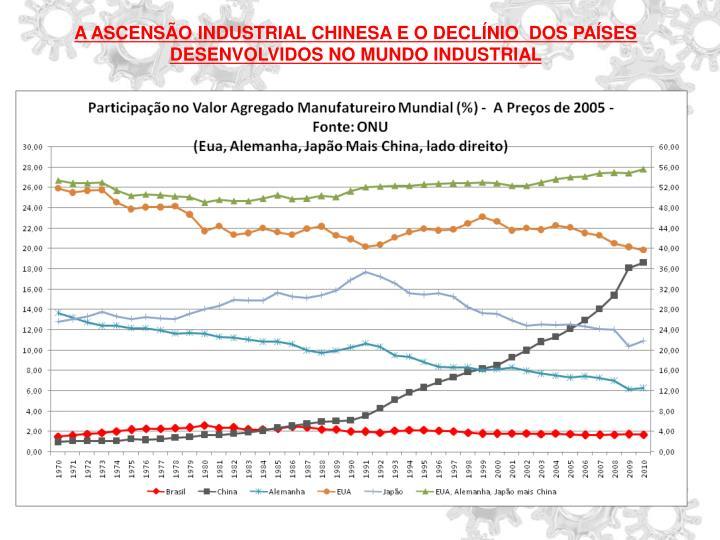 A ASCENSÃO INDUSTRIAL CHINESA E O DECLÍNIO  DOS PAÍSES DESENVOLVIDOS NO MUNDO INDUSTRIAL
