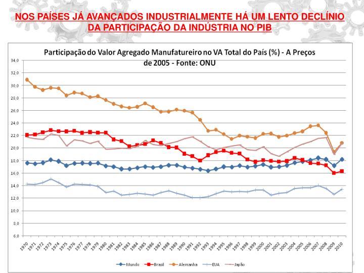 NOS PAÍSES JÁ AVANÇADOS INDUSTRIALMENTE HÁ UM LENTO DECLÍNIO DA PARTICIPAÇÃO DA INDÚSTRIA NO PIB