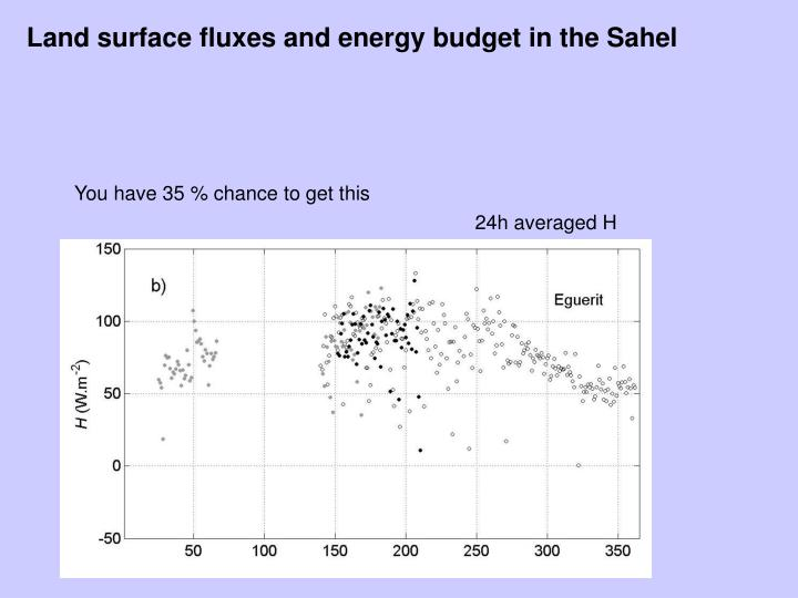 Land surface fluxes and energy budget in the Sahel