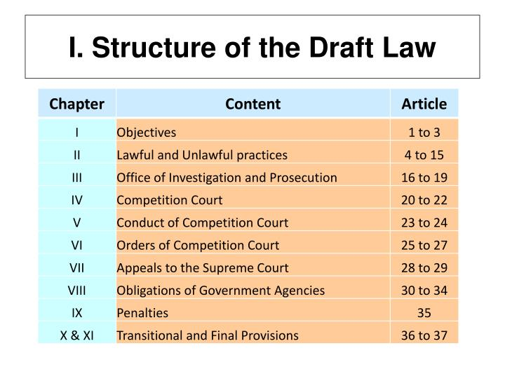 I. Structure of the Draft Law