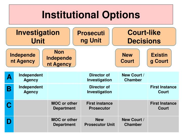 Institutional Options
