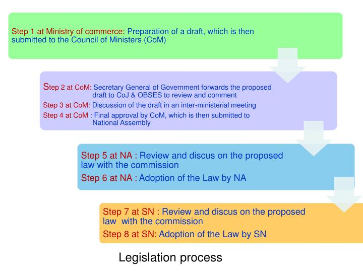 Legislation process