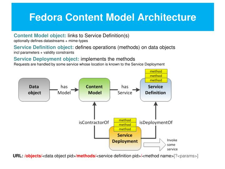 Fedora Content Model Architecture