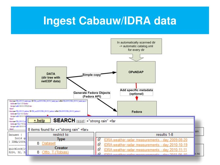 Ingest Cabauw/IDRA data