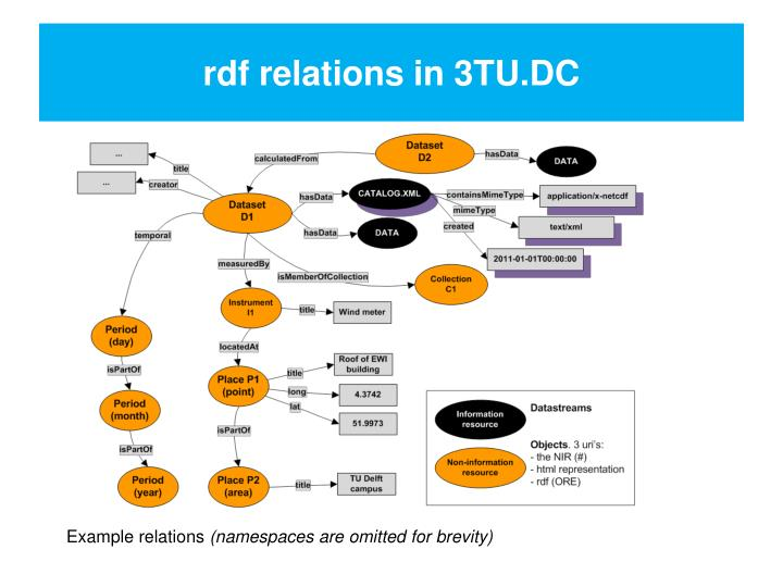 rdf relations in 3TU.DC