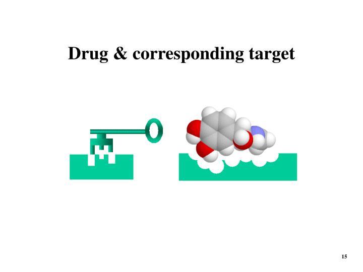 Drug & corresponding target