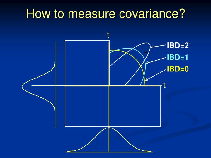 How to measure covariance?