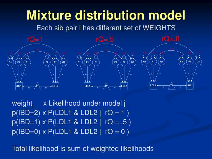 Mixture distribution model