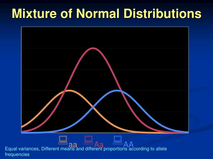 Mixture of Normal Distributions