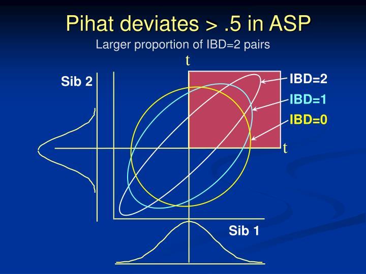 Pihat deviates > .5 in ASP