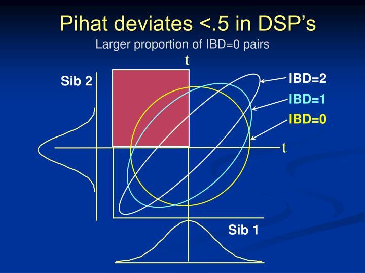 Pihat deviates <.5 in DSP's