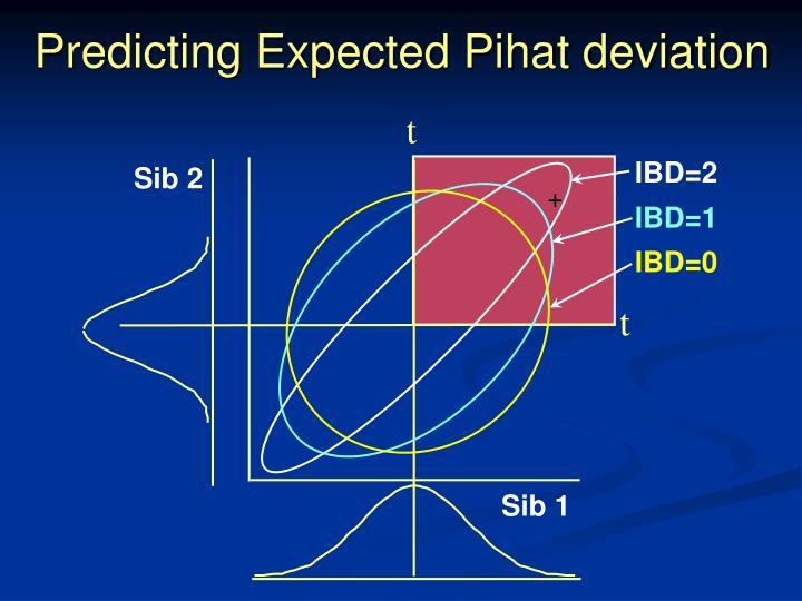 Predicting Expected Pihat deviation