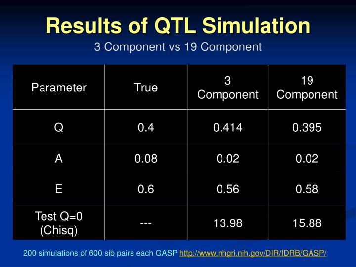 Results of QTL Simulation