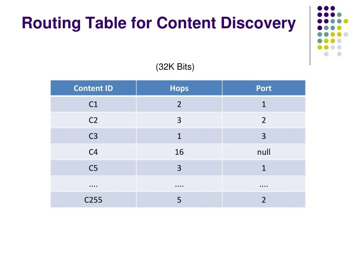 Routing Table for Content Discovery