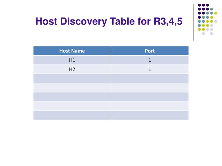 Host Discovery Table for R3,4,5