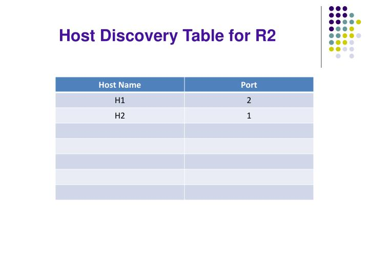 Host Discovery Table for R2