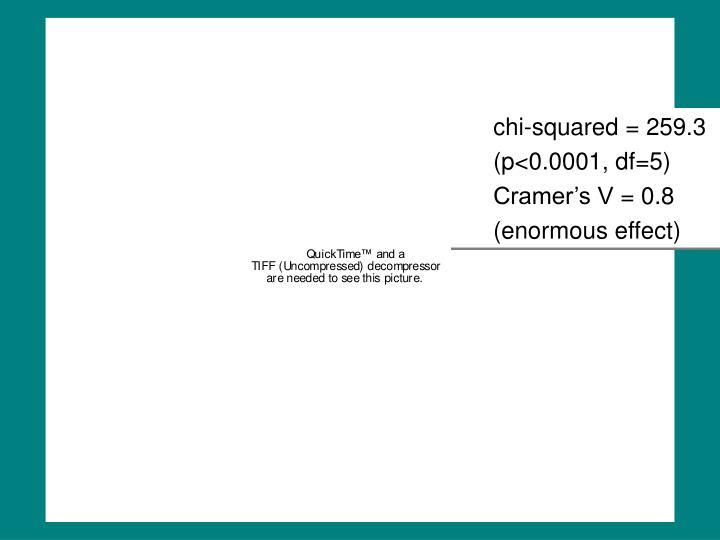 chi-squared