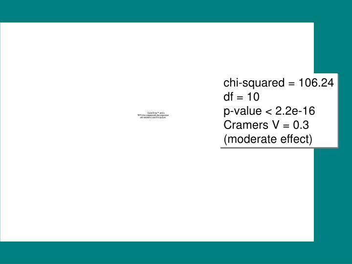 chi-squared = 106.24