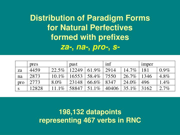 Distribution of Paradigm Forms