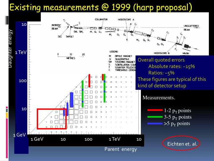 Existing measurements @ 1999 (harp proposal