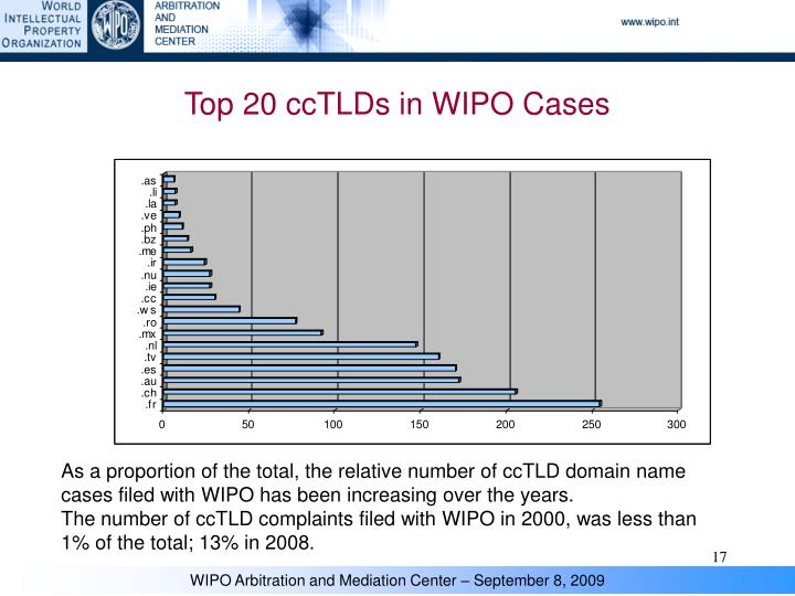 Top 20 ccTLDs in WIPO Cases