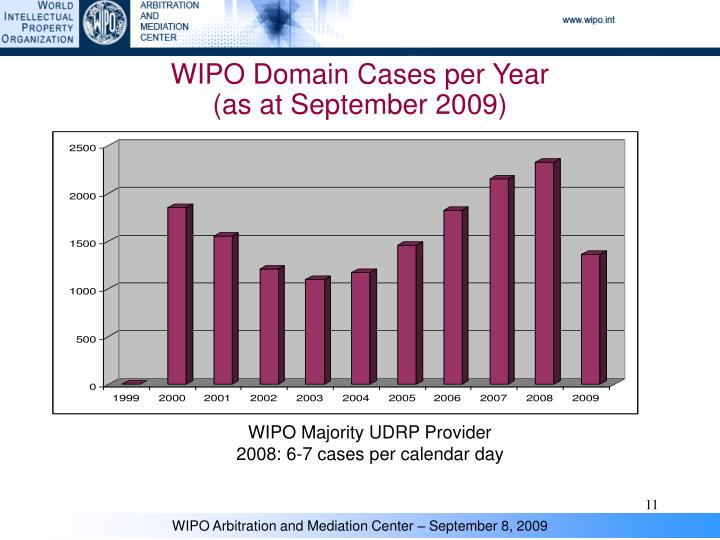 WIPO Domain Cases per Year