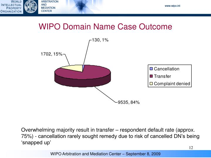 WIPO Domain Name Case Outcome