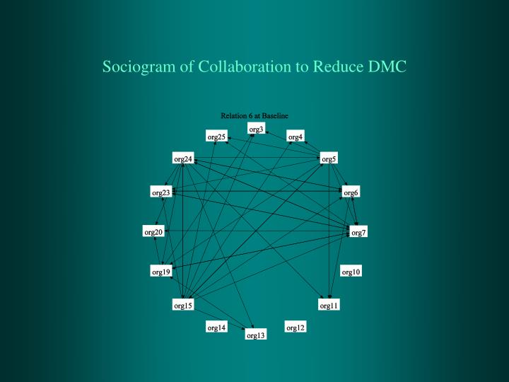 Sociogram of Collaboration to Reduce DMC
