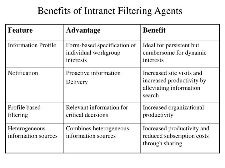 Benefits of Intranet Filtering Agents