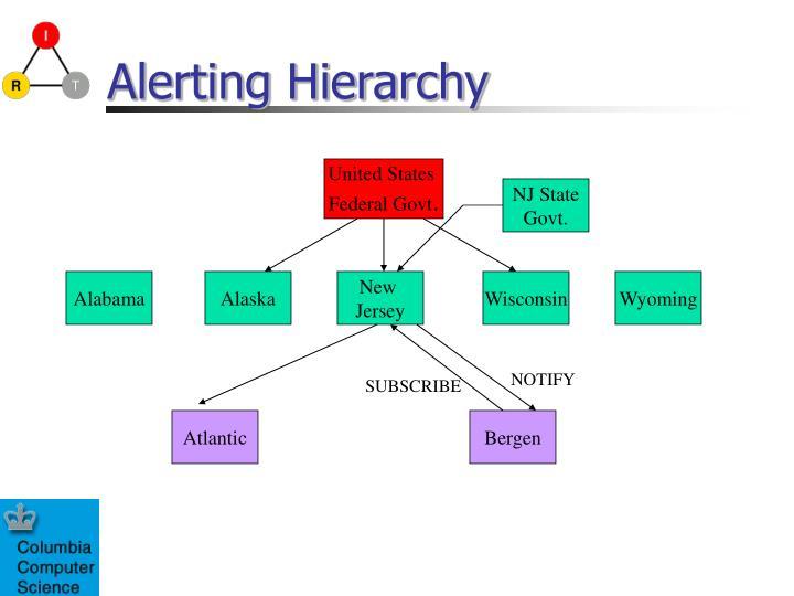 Alerting Hierarchy